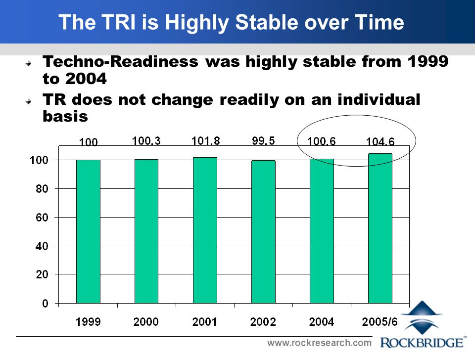 The TRI is Highly Stable over Time Techno-Readiness was highly stable from 1999 to 2004 TR does not change readily on an individual basis