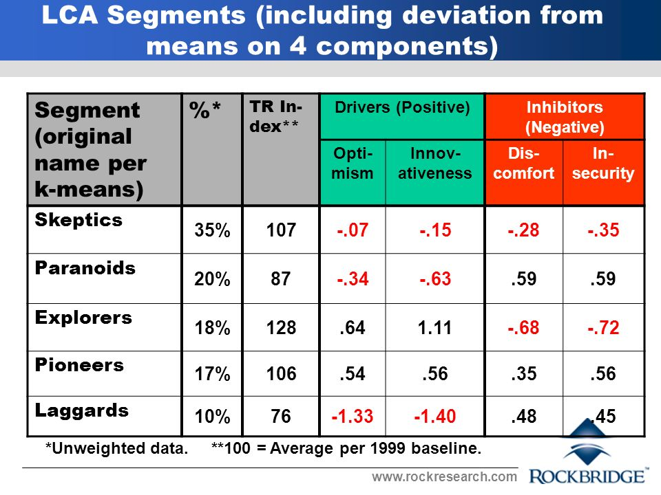 LCA Segments (including deviation from means on 4 components) Segment (original name per k-means) %* TR In- dex** Drivers (Positive)Inhibitors (Negative) Opti- mism Innov- ativeness Dis- comfort In- security Skeptics 35% Paranoids 20% Explorers 18% Pioneers 17% Laggards 10% *Unweighted data.