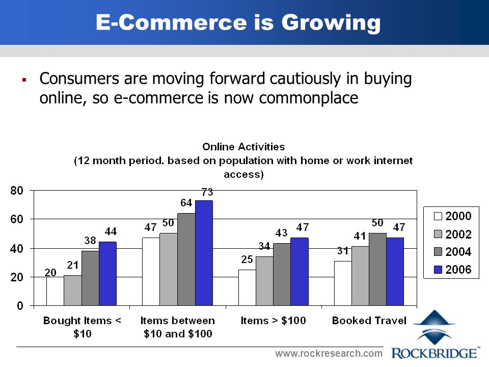E-Commerce is Growing Consumers are moving forward cautiously in buying online, so e-commerce is now commonplace
