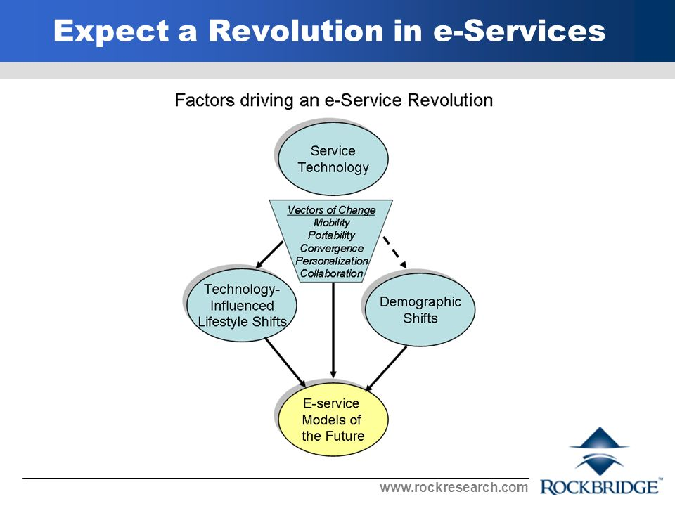 Expect a Revolution in e-Services