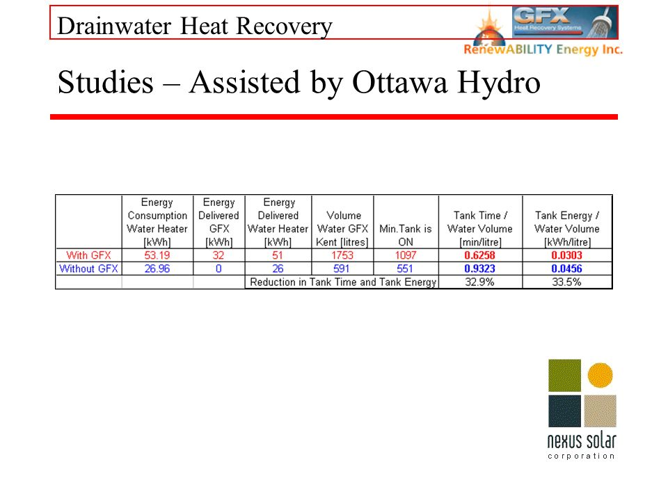 Drainwater Heat Recovery Studies – Assisted by Ottawa Hydro