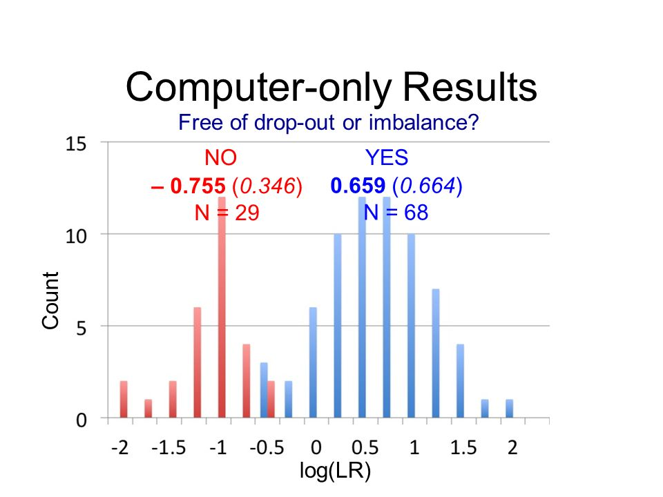 Computer-only Results log(LR) Count YESNO Free of drop-out or imbalance.