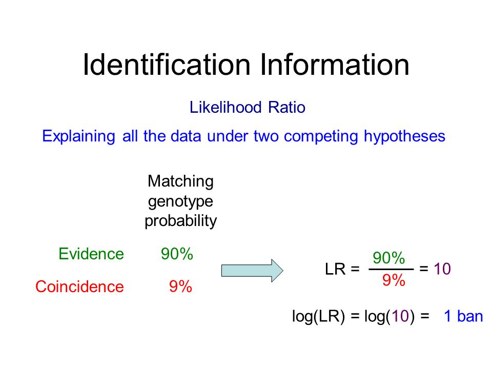 Identification Information Likelihood Ratio Explaining all the data under two competing hypotheses Matching genotype probability Evidence Coincidence 90% 9% LR = 90% 9% = 10 log(LR) = log(10) = 1 ban
