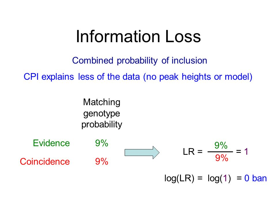 Information Loss Evidence Coincidence 9% LR = 9% = 1 log(LR) = log(1) = 0 ban Matching genotype probability Combined probability of inclusion CPI explains less of the data (no peak heights or model)