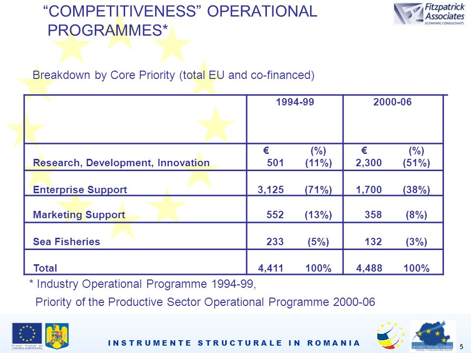 I N S T R U M E N T E S T R U C T U R A L E I N R O M A N I A 5 COMPETITIVENESS OPERATIONAL PROGRAMMES* Research, Development, Innovation (%) 501(11%) (%) 2,300(51%) Enterprise Support3,125(71%)1,700(38%) Marketing Support 552(13%) 358(8%) Sea Fisheries 233(5%) 132(3%) Total4,411100%4,488100% Breakdown by Core Priority (total EU and co-financed) * Industry Operational Programme , Priority of the Productive Sector Operational Programme