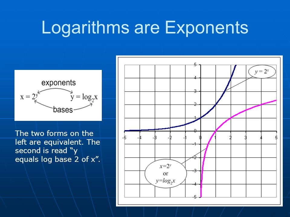 Logarithms are Exponents The two forms on the left are equivalent.
