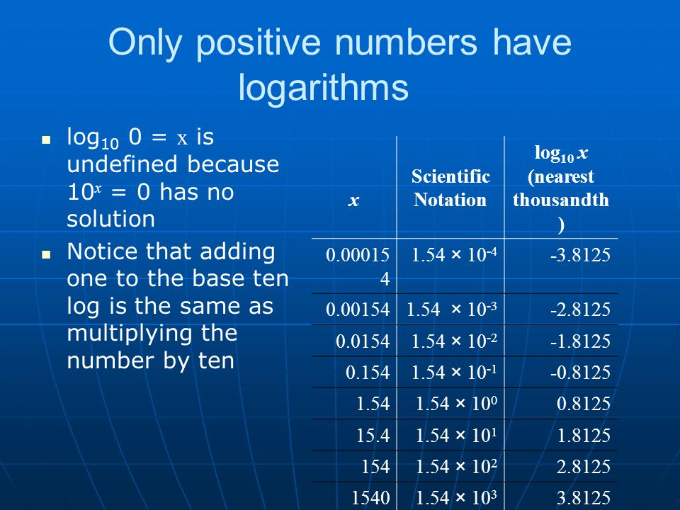 Only positive numbers have logarithms log 10 0 = x is undefined because 10 x = 0 has no solution Notice that adding one to the base ten log is the same as multiplying the number by ten x Scientific Notation log 10 x (nearest thousandth ) 0.00015 4 1.54 × 10 -4 -3.8125 0.001541.54 × 10 -3 -2.8125 0.01541.54 × 10 -2 -1.8125 0.1541.54 × 10 -1 -0.8125 1.541.54 × 10 0 0.8125 15.41.54 × 10 1 1.8125 1541.54 × 10 2 2.8125 15401.54 × 10 3 3.8125 154001.54 × 10 4 4.8125