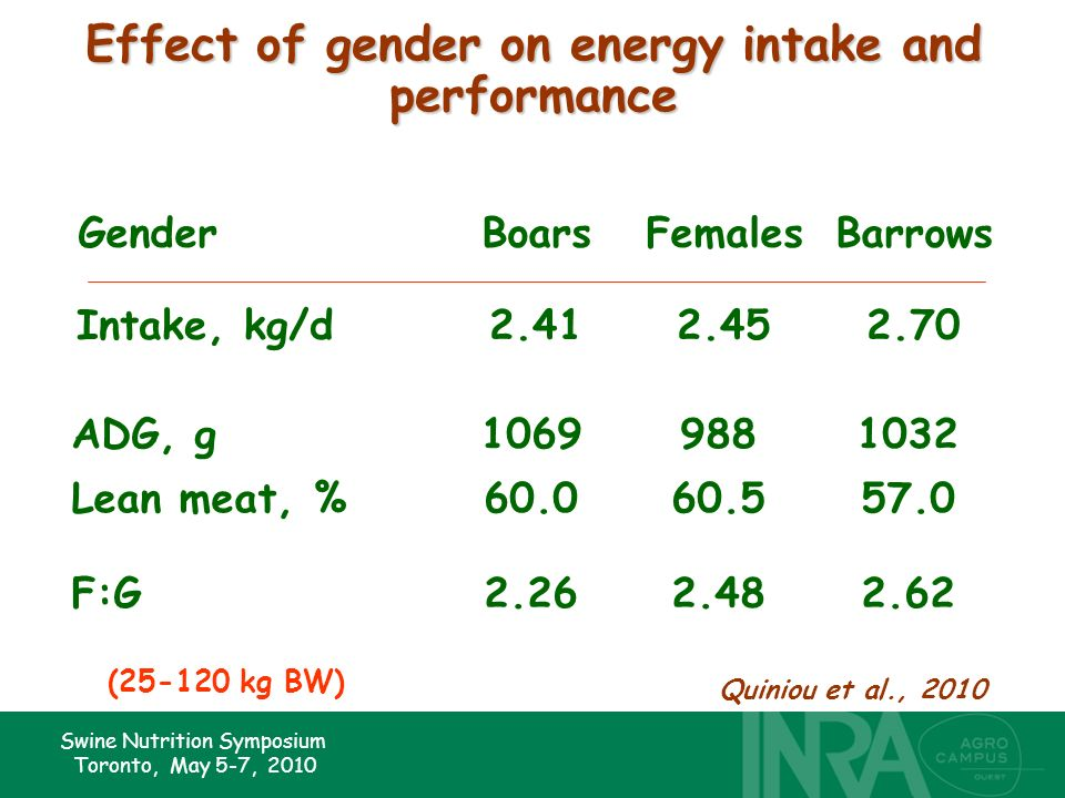 Swine Nutrition Symposium Toronto, May 5-7, 2010 Effect of gender on energy intake and performance Intake, kg/d2.412.452.70 GenderBoarsFemalesBarrows ADG, g10699881032 Lean meat, %60.060.557.0 F:G2.262.482.62 (25-120 kg BW) Quiniou et al., 2010