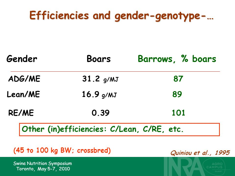 Swine Nutrition Symposium Toronto, May 5-7, 2010 Efficiencies and gender-genotype-… GenderBoarsBarrows, % boars ADG/ME31.2 g/MJ 87 Lean/ME16.9 g/MJ 89 RE/ME0.39101 Quiniou et al., 1995 (45 to 100 kg BW; crossbred) Other (in)efficiencies: C/Lean, C/RE, etc.