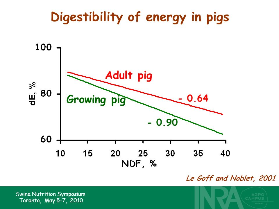 Swine Nutrition Symposium Toronto, May 5-7, 2010 Digestibility of energy in pigs - 0.90 - 0.64 Adult pig Growing pig Le Goff and Noblet, 2001