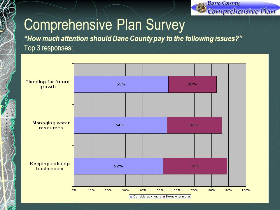Comprehensive Plan Survey How much attention should Dane County pay to the following issues.