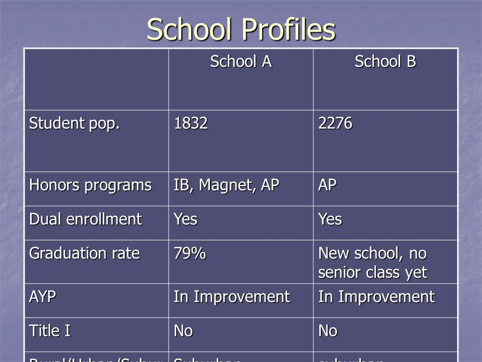 School Profiles School A School B Student pop.