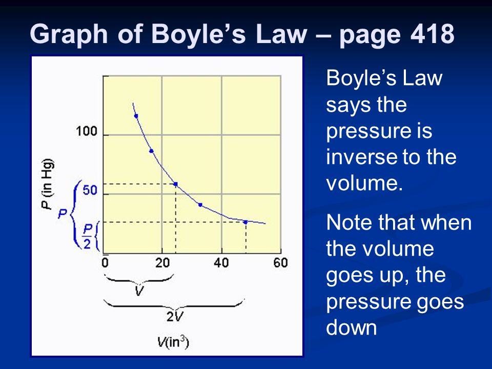 Graph of Boyles Law – page 418 Boyles Law says the pressure is inverse to the volume.