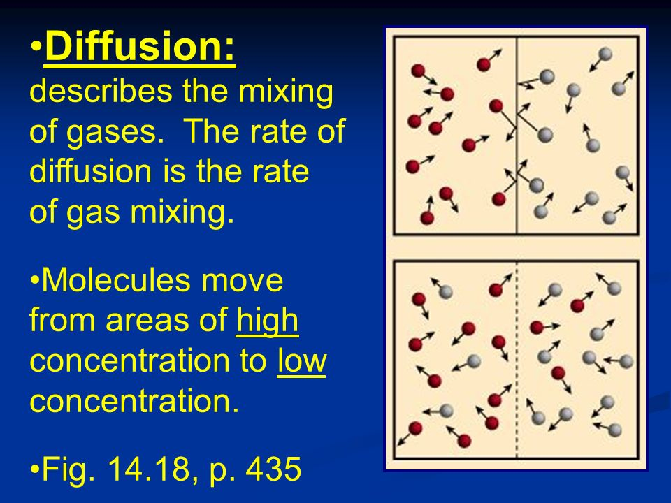 Diffusion: describes the mixing of gases. The rate of diffusion is the rate of gas mixing.