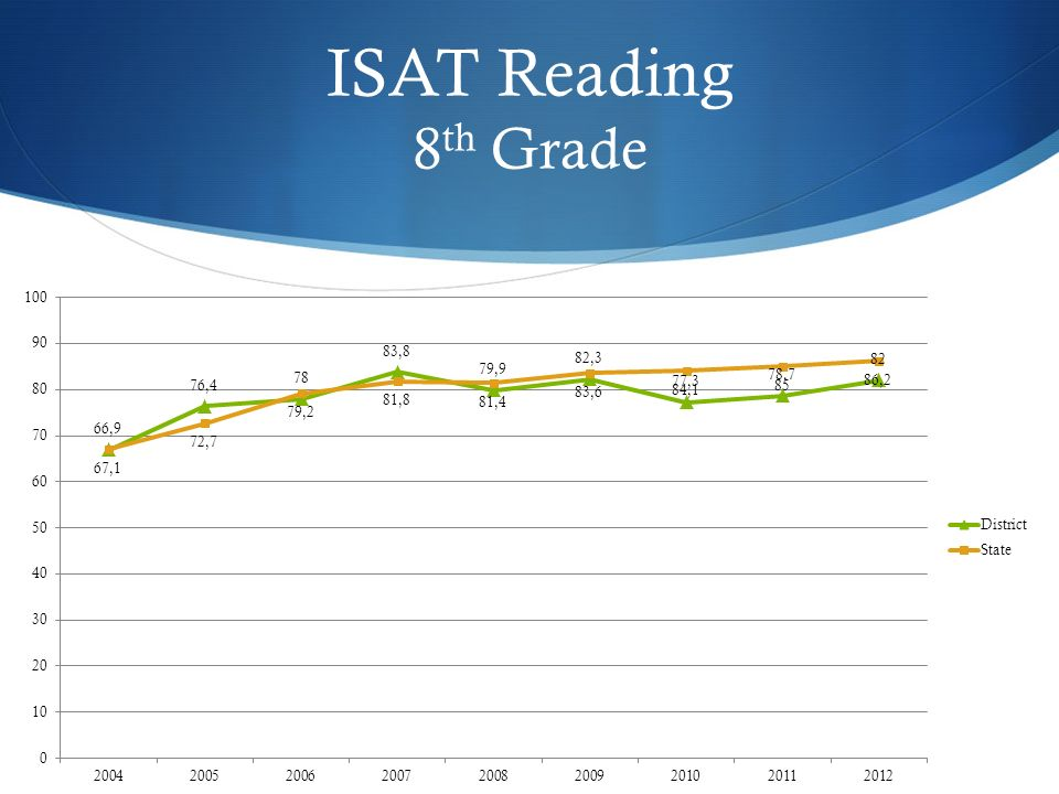 ISAT Reading 8 th Grade