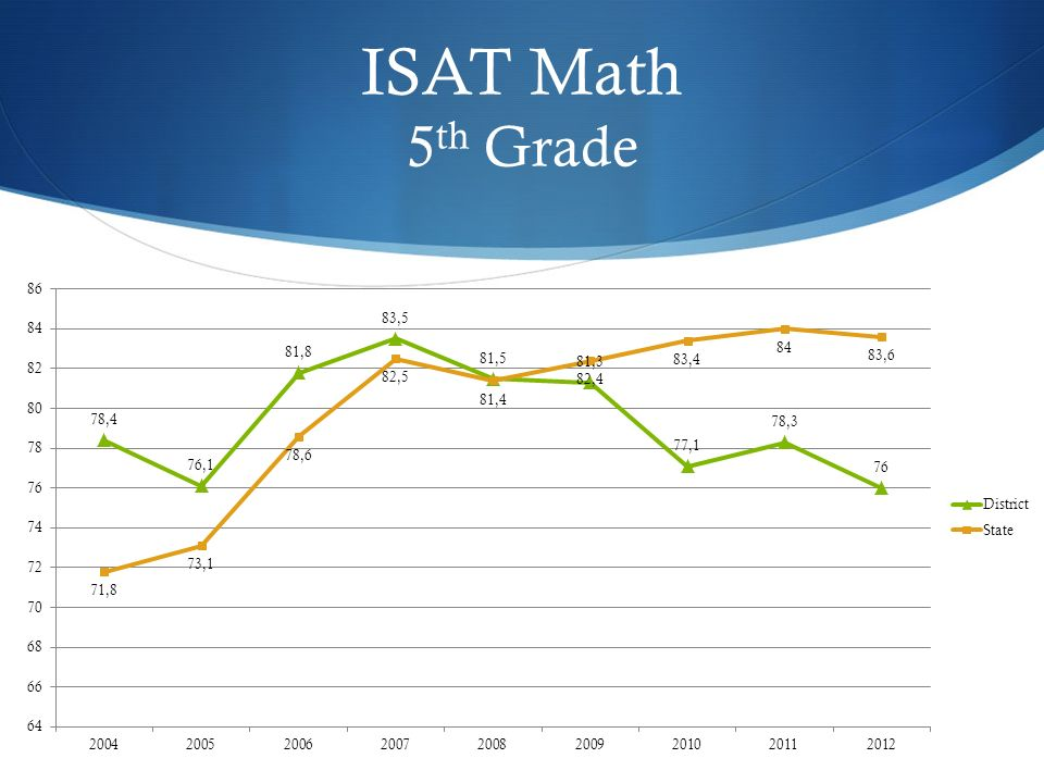 ISAT Math 5 th Grade