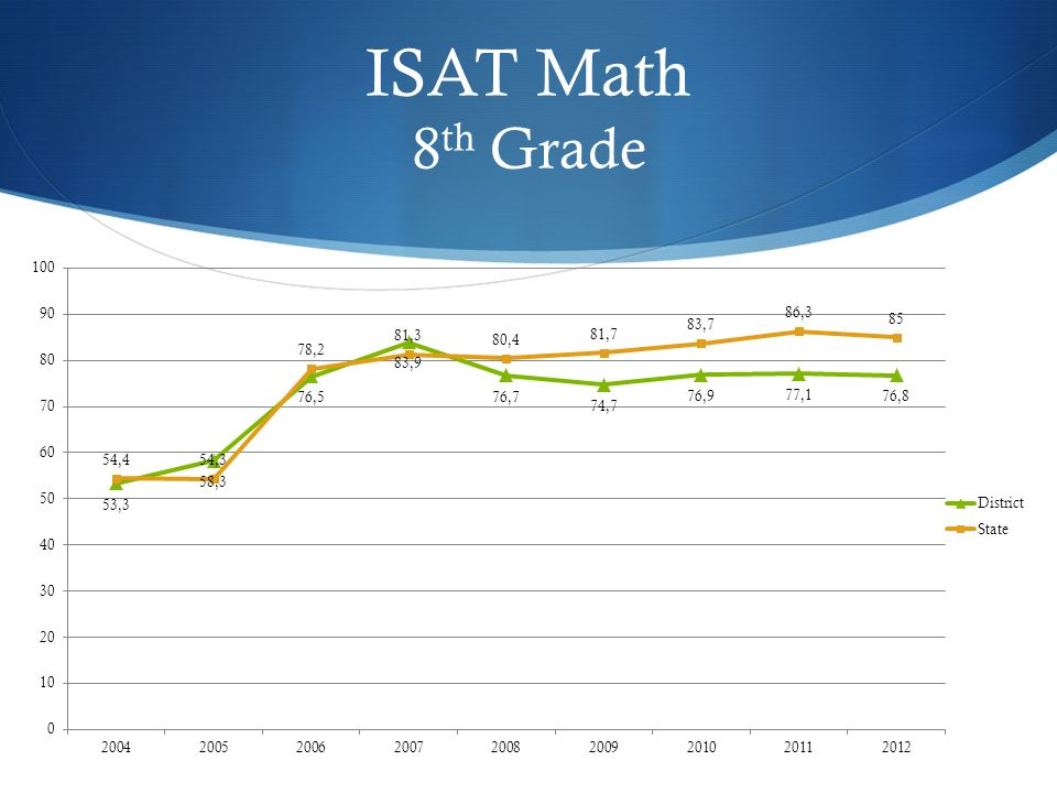 ISAT Math 8 th Grade