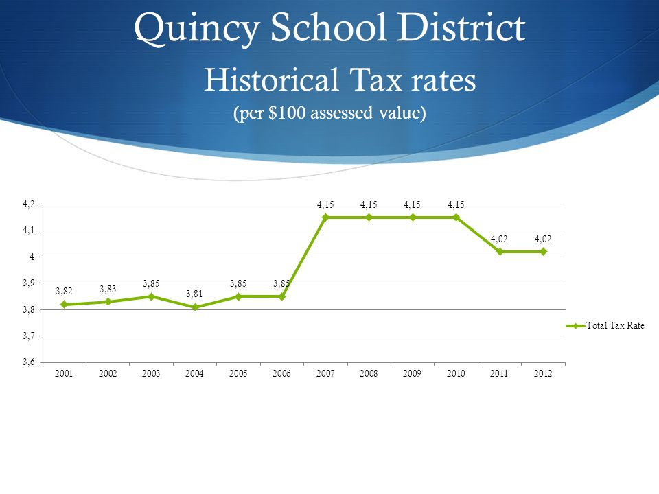 Quincy School District Historical Tax rates (per $100 assessed value)