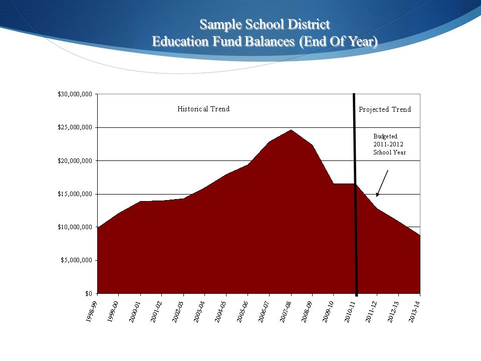 Sample School District Education Fund Balances (End Of Year)