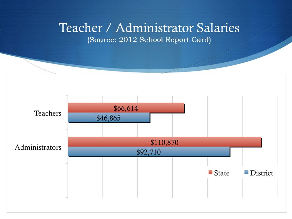 Teacher / Administrator Salaries (Source: 2012 School Report Card)
