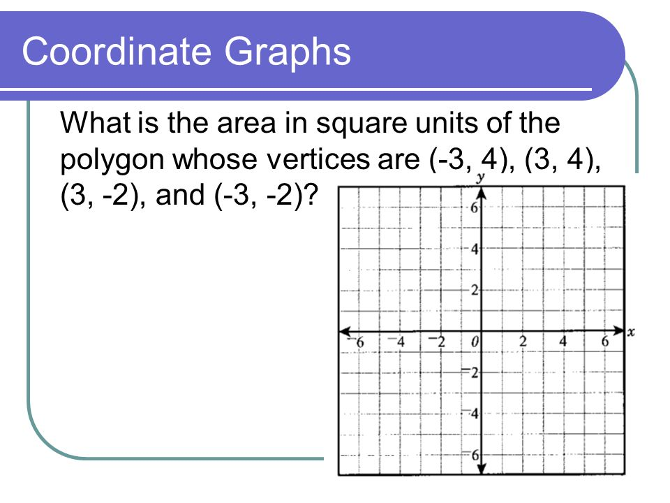 What is the area in square units of the polygon whose vertices are (-3, 4), (3, 4), (3, -2), and (-3, -2)