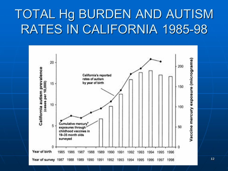 Evidence of Harm 12 TOTAL Hg BURDEN AND AUTISM RATES IN CALIFORNIA