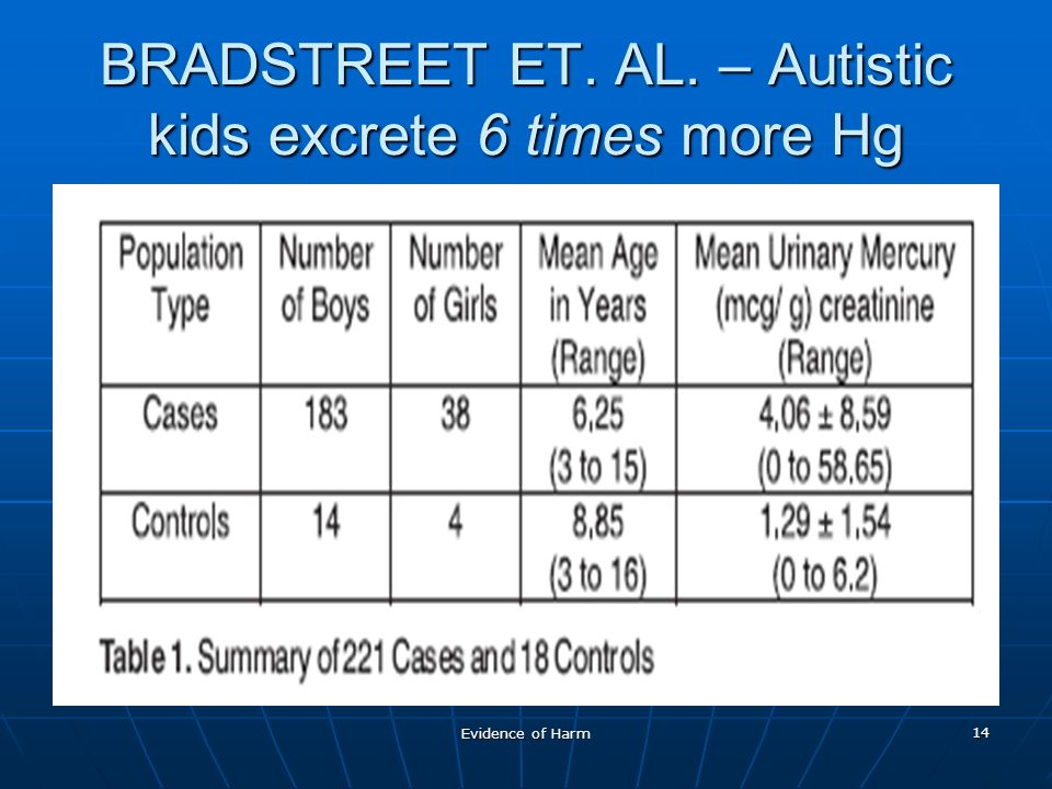 Evidence of Harm 14 BRADSTREET ET. AL. – Autistic kids excrete 6 times more Hg