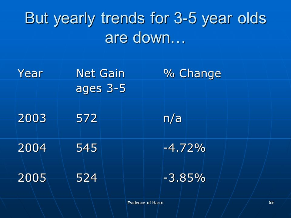 Evidence of Harm 55 But yearly trends for 3-5 year olds are down… YearNet Gain % Change ages n/a % %