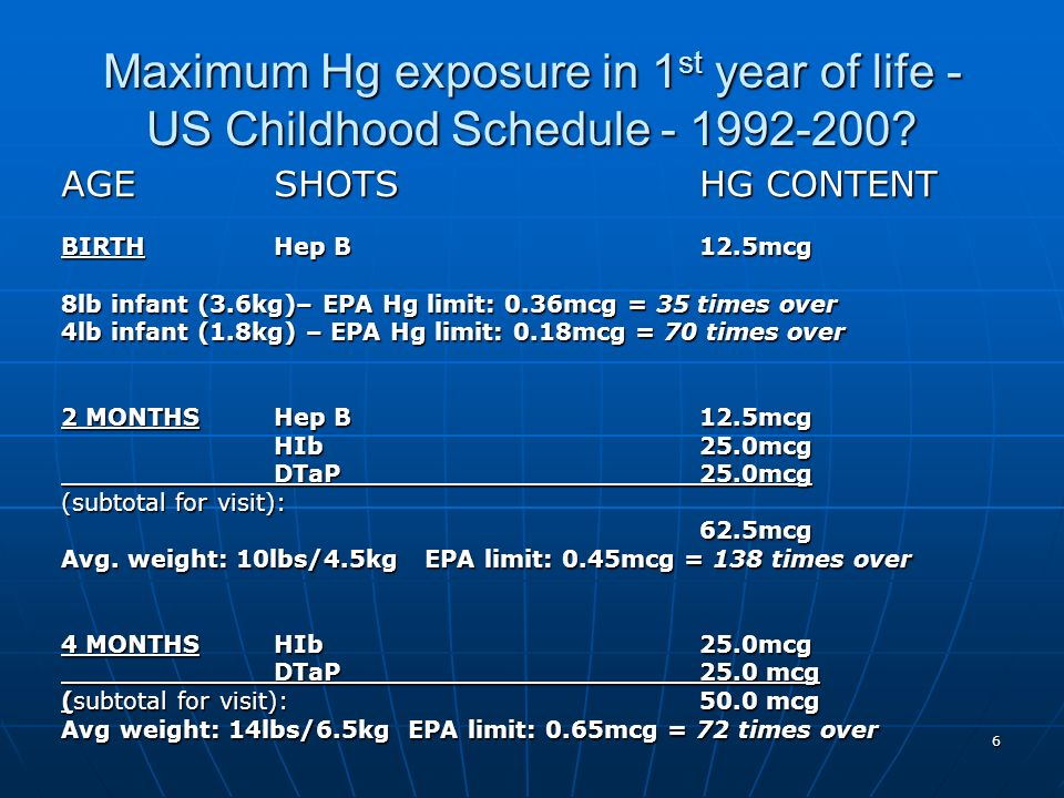 6 Maximum Hg exposure in 1 st year of life - US Childhood Schedule
