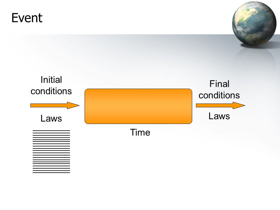 Initial conditions Final conditions Event Time Laws
