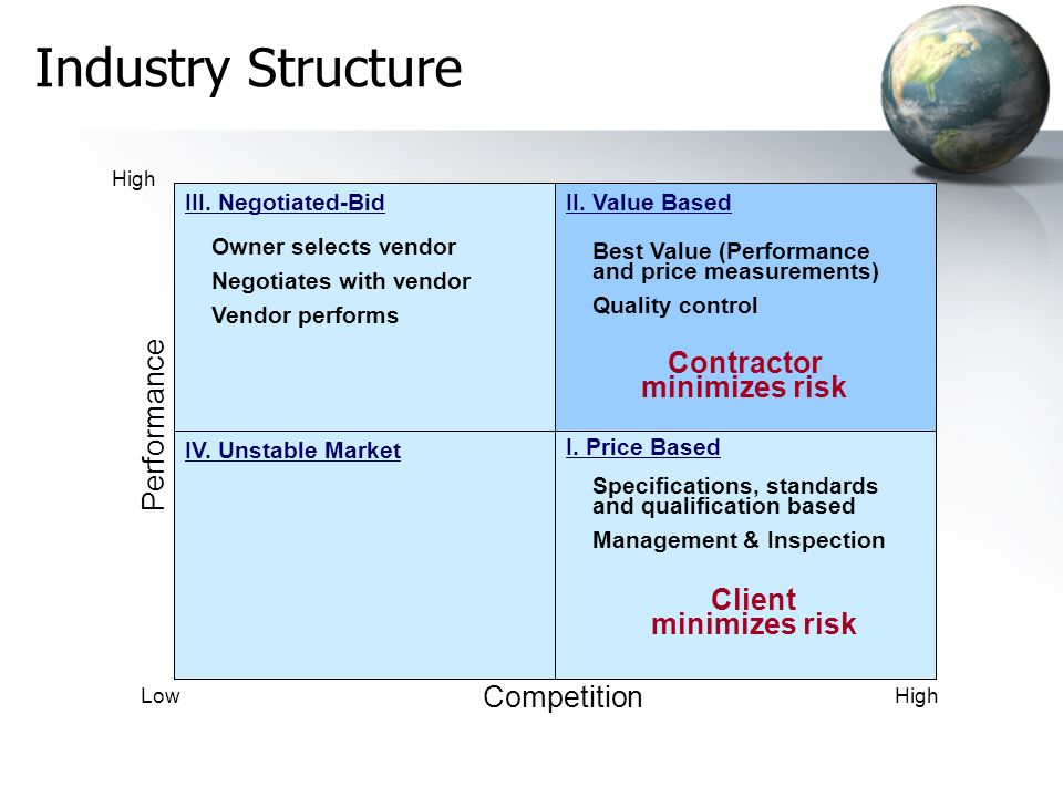 Industry Structure High I. Price Based II. Value Based IV.