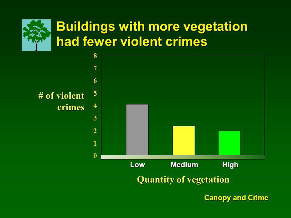 LowMediumHigh Quantity of vegetation Canopy and Crime Buildings with more vegetation had fewer violent crimes # of violent crimes