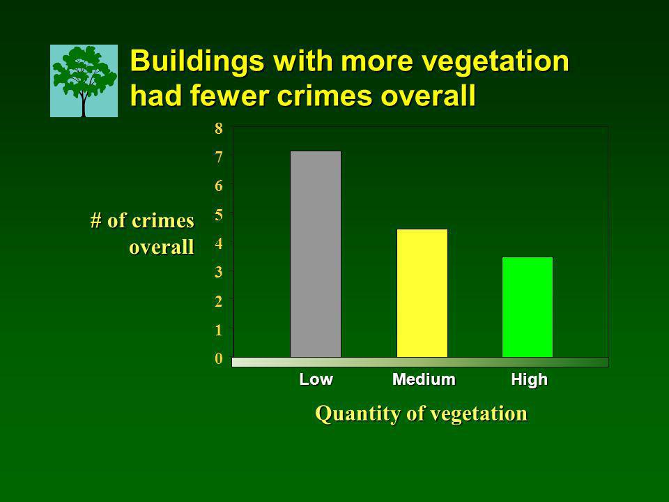 LowMediumHigh Quantity of vegetation Buildings with more vegetation had fewer crimes overall # of crimes overall