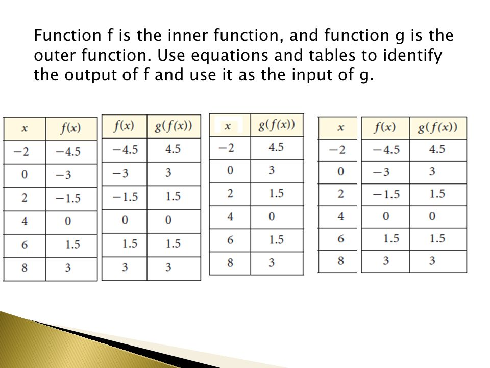 Function f is the inner function, and function g is the outer function.