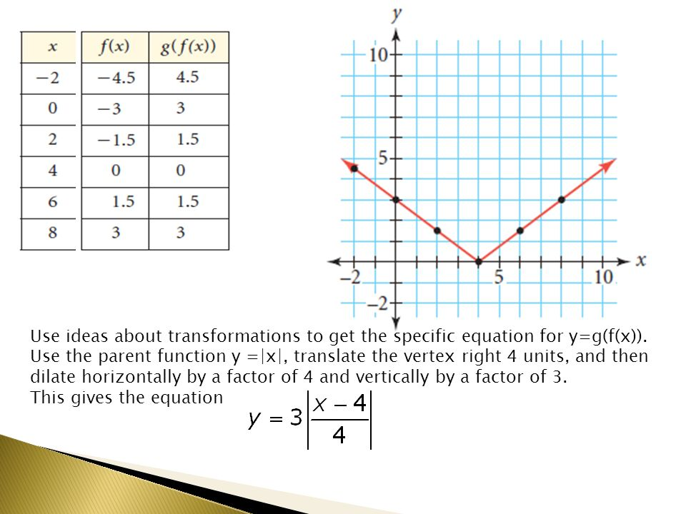 Use ideas about transformations to get the specific equation for y=g(f(x)).