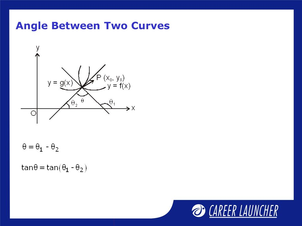Angle Between Two Curves