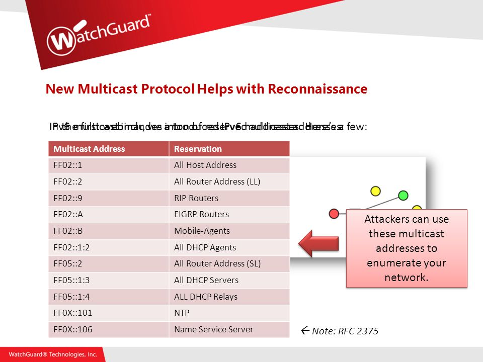 New Multicast Protocol Helps with Reconnaissance In the first webinar, we introduced IPv6 multicast addresses:IPv6 multicast includes a ton of reserved addresses.