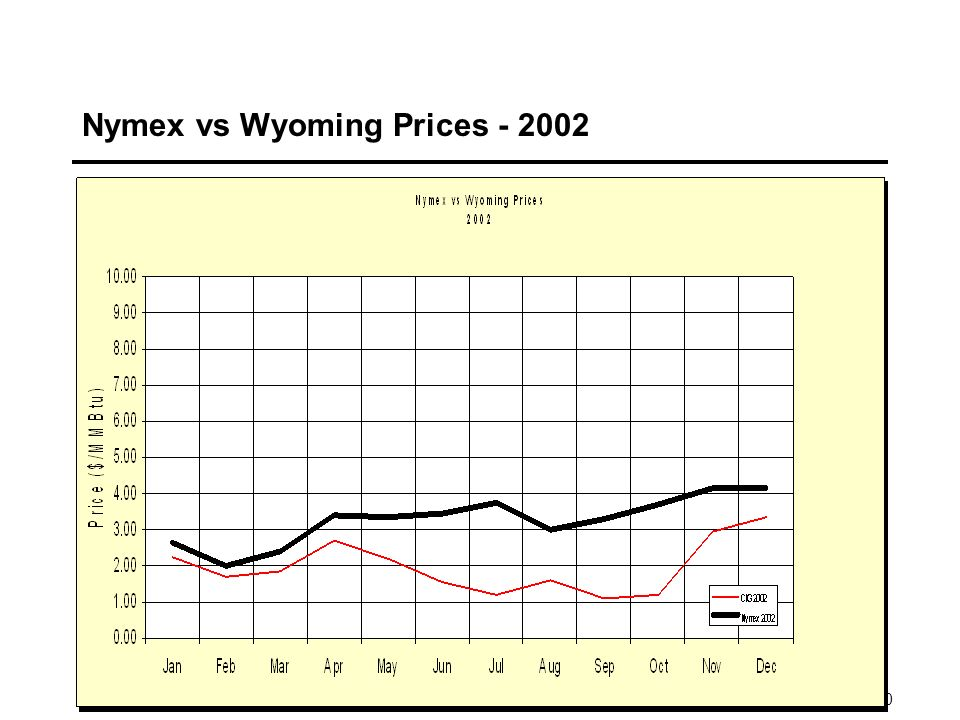 10 Nymex vs Wyoming Prices