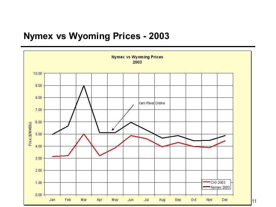 11 Nymex vs Wyoming Prices