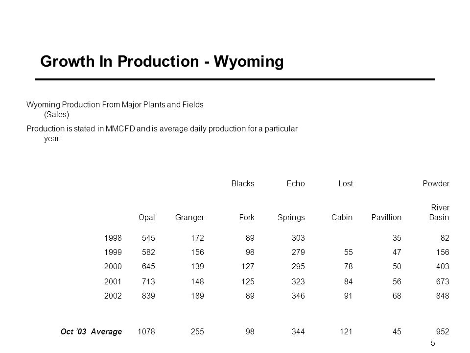 5 Growth In Production - Wyoming Wyoming Production From Major Plants and Fields (Sales) Production is stated in MMCFD and is average daily production for a particular year.