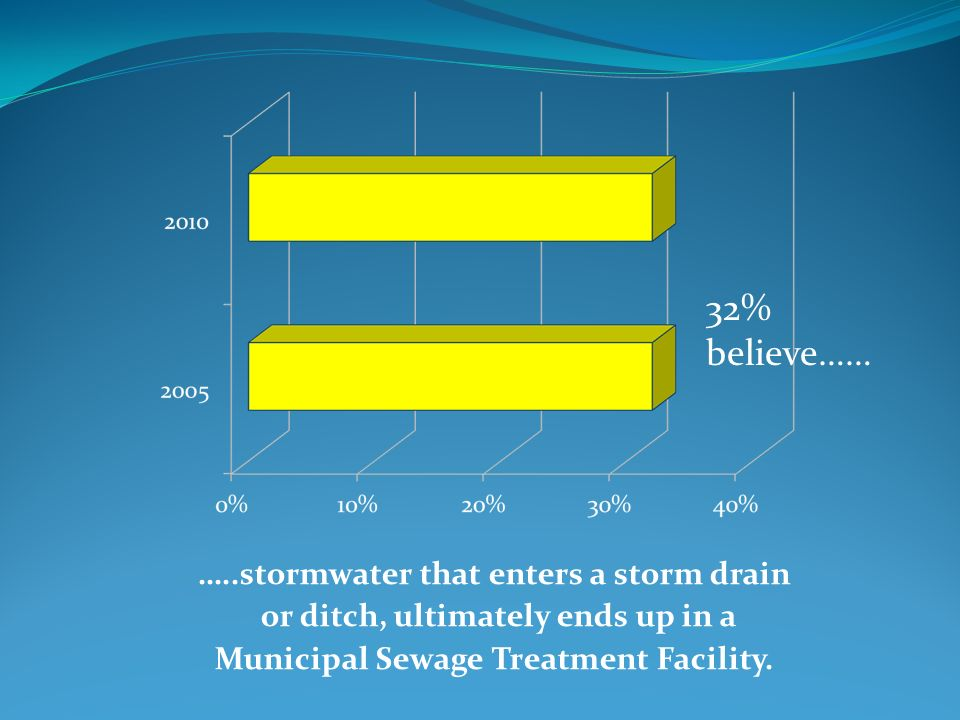 …..stormwater that enters a storm drain or ditch, ultimately ends up in a Municipal Sewage Treatment Facility.