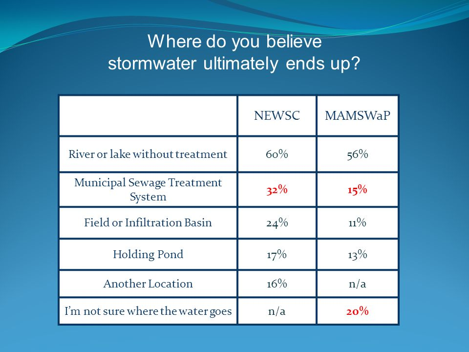 Where do you believe stormwater ultimately ends up.