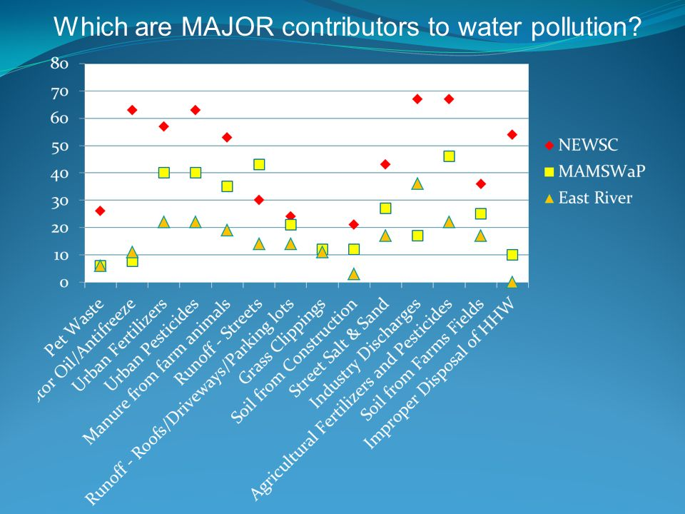 Which are MAJOR contributors to water pollution