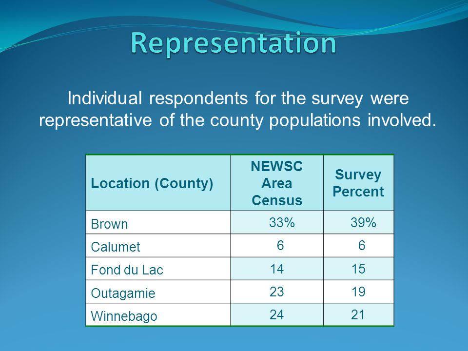 Location (County) NEWSC Area Census Survey Percent Brown 33% 39% Calumet 6 6 Fond du Lac 1415 Outagamie 2319 Winnebago 2421 Individual respondents for the survey were representative of the county populations involved.
