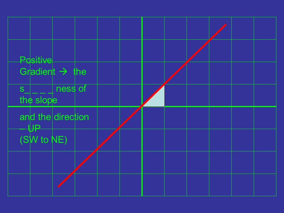 Positive Gradient the s_ _ _ _ ness of the slope and the direction – UP (SW to NE)