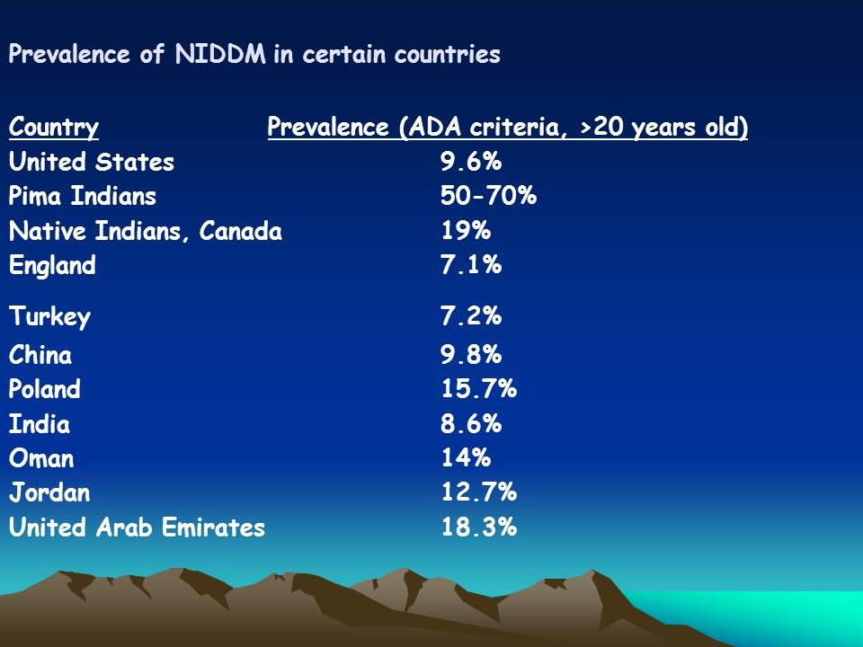Prevalence of NIDDM in certain countries CountryPrevalence (ADA criteria, >20 years old) United States9.6% Pima Indians50-70% Native Indians, Canada19% England7.1% Turkey7.2% China9.8% Poland15.7% India8.6% Oman14% Jordan12.7% United Arab Emirates18.3%