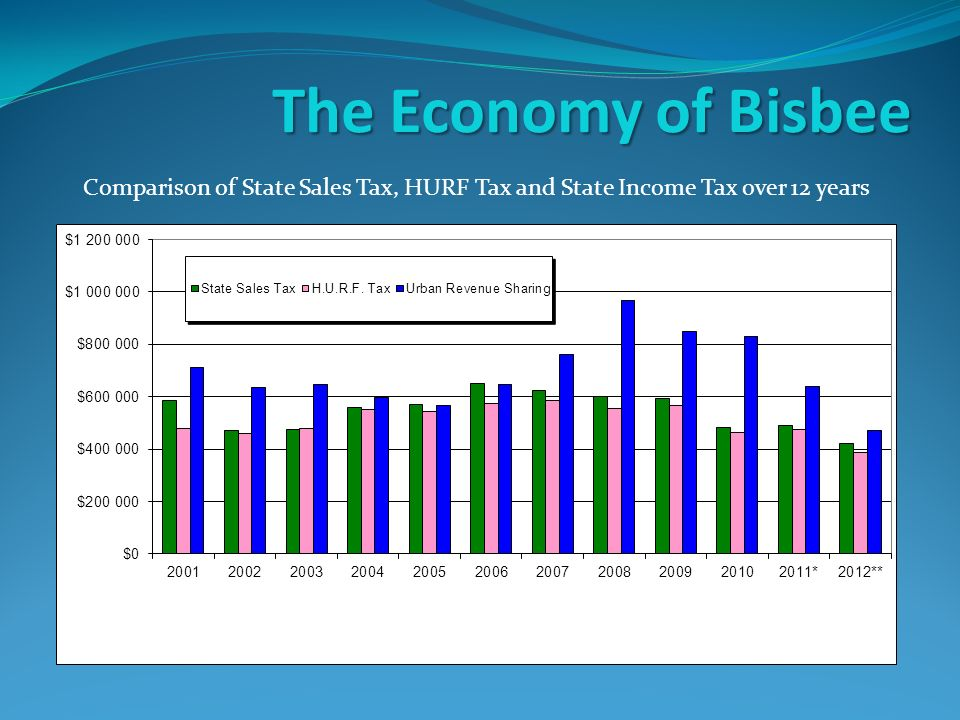The Economy of Bisbee Comparison of State Sales Tax, HURF Tax and State Income Tax over 12 years