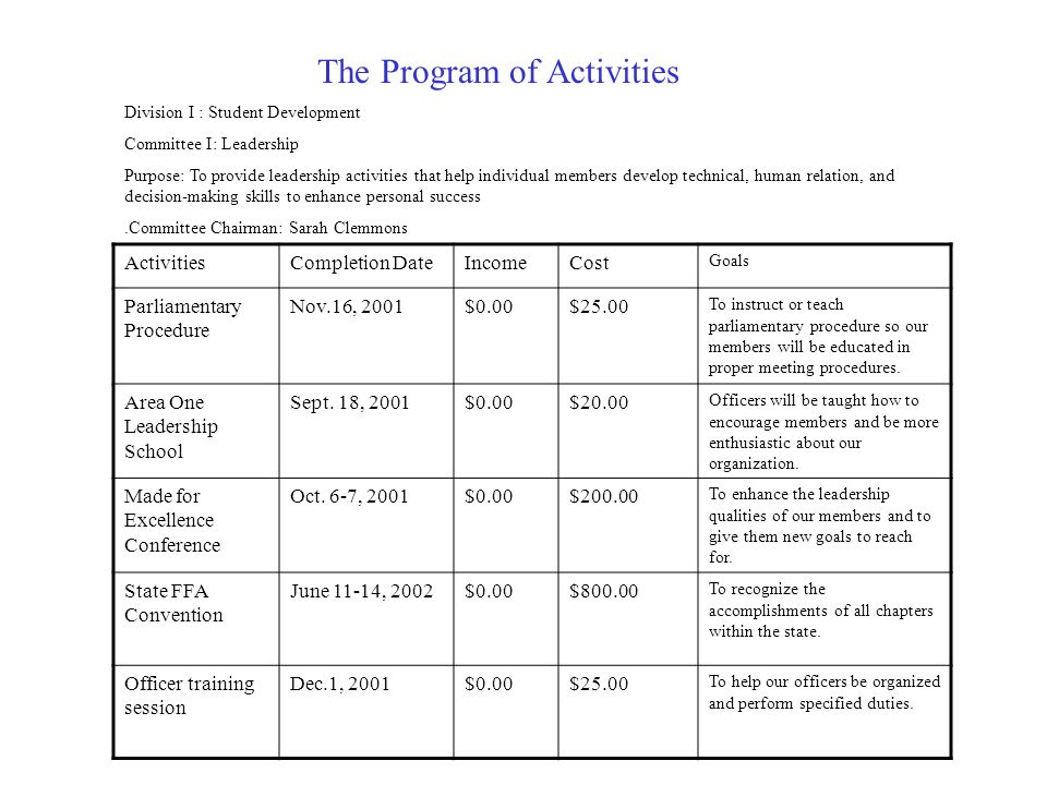 The Program of Activities ActivitiesCompletion DateIncomeCost Goals Parliamentary Procedure Nov.16, 2001$0.00$25.00 To instruct or teach parliamentary procedure so our members will be educated in proper meeting procedures.