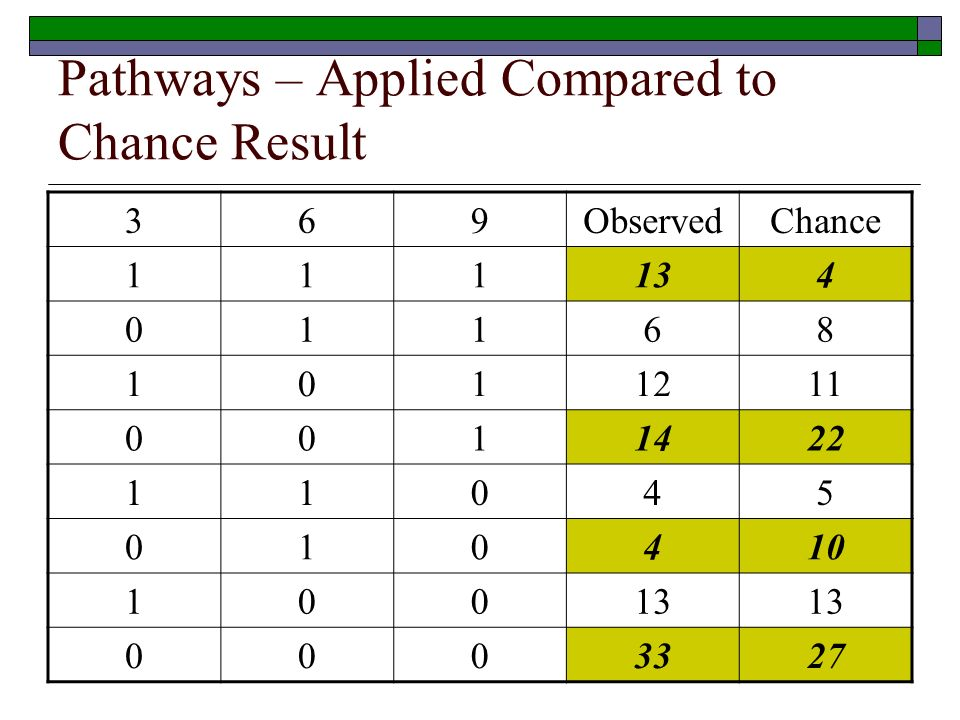 Pathways – Applied Compared to Chance Result 369ObservedChance
