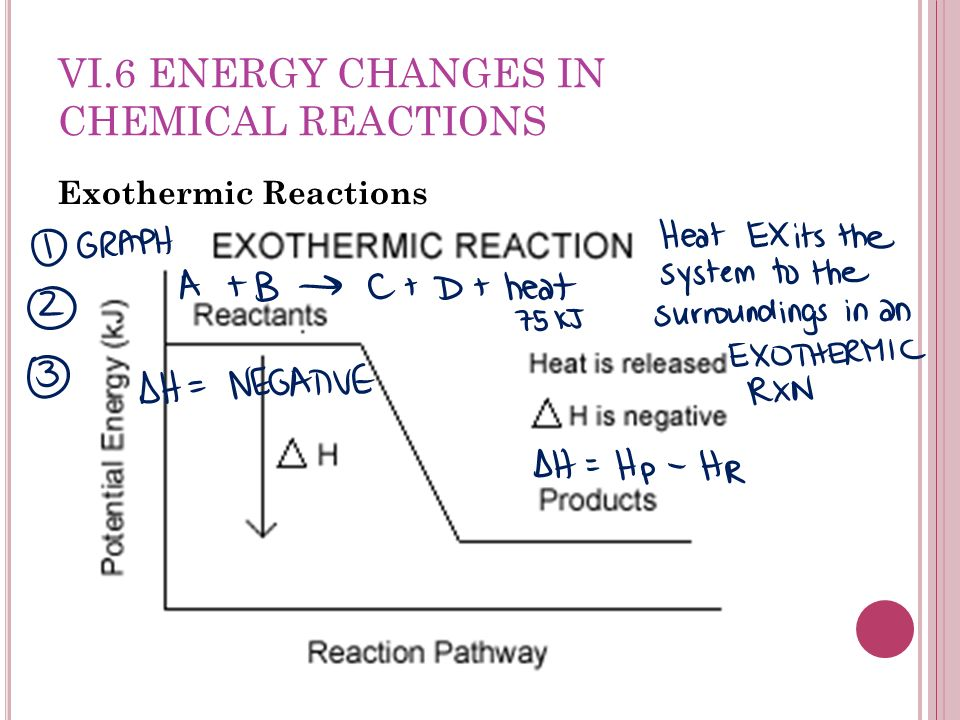 VI.6 ENERGY CHANGES IN CHEMICAL REACTIONS Exothermic Reactions